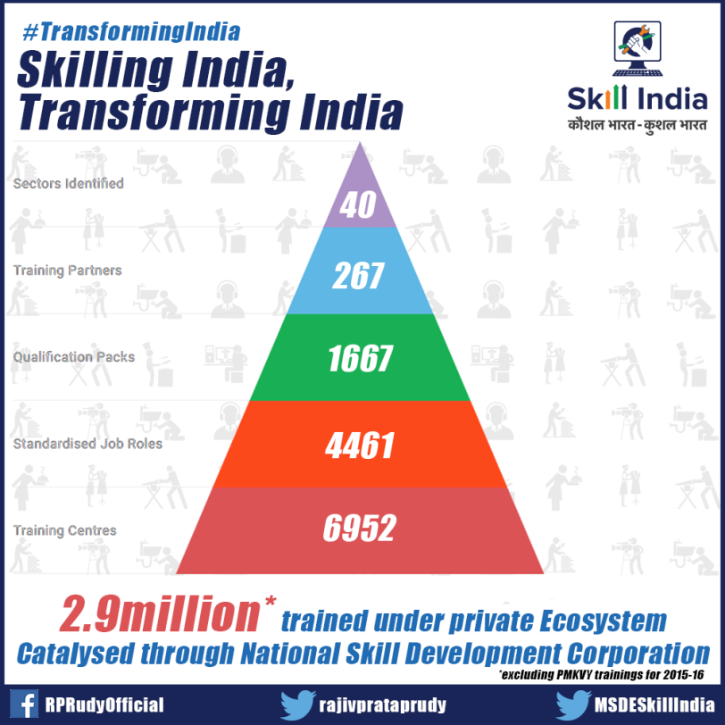 scale-of-skill-india-ecosystem